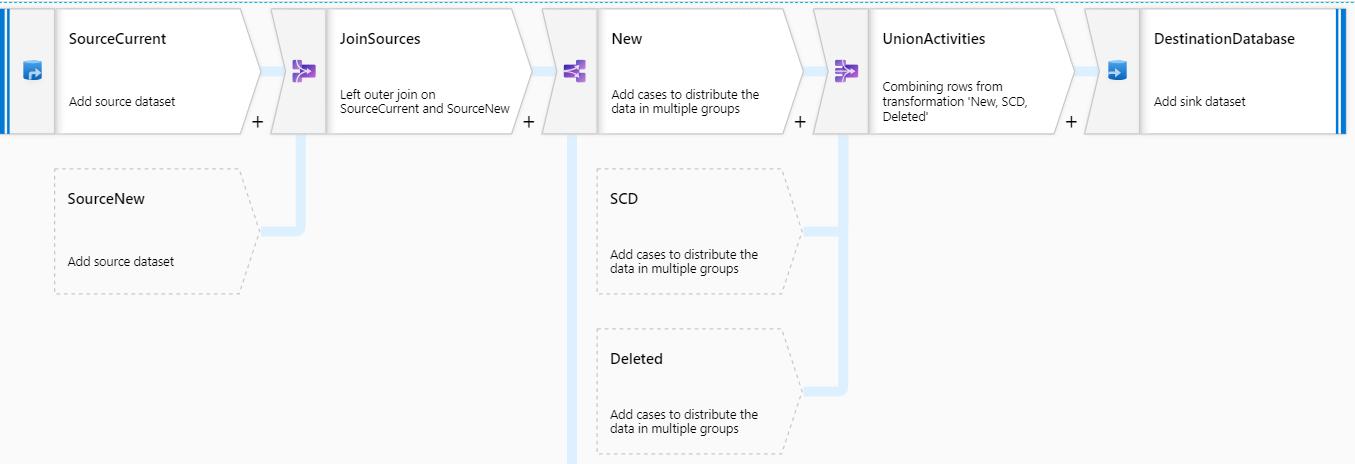Azure Data Factory data flow