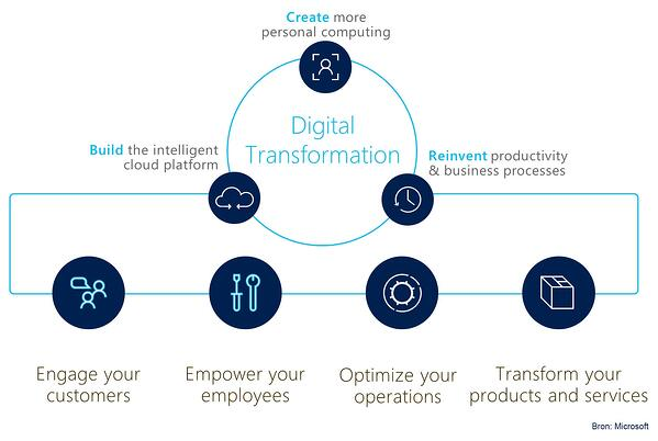 Digital transformation Blog Robert
