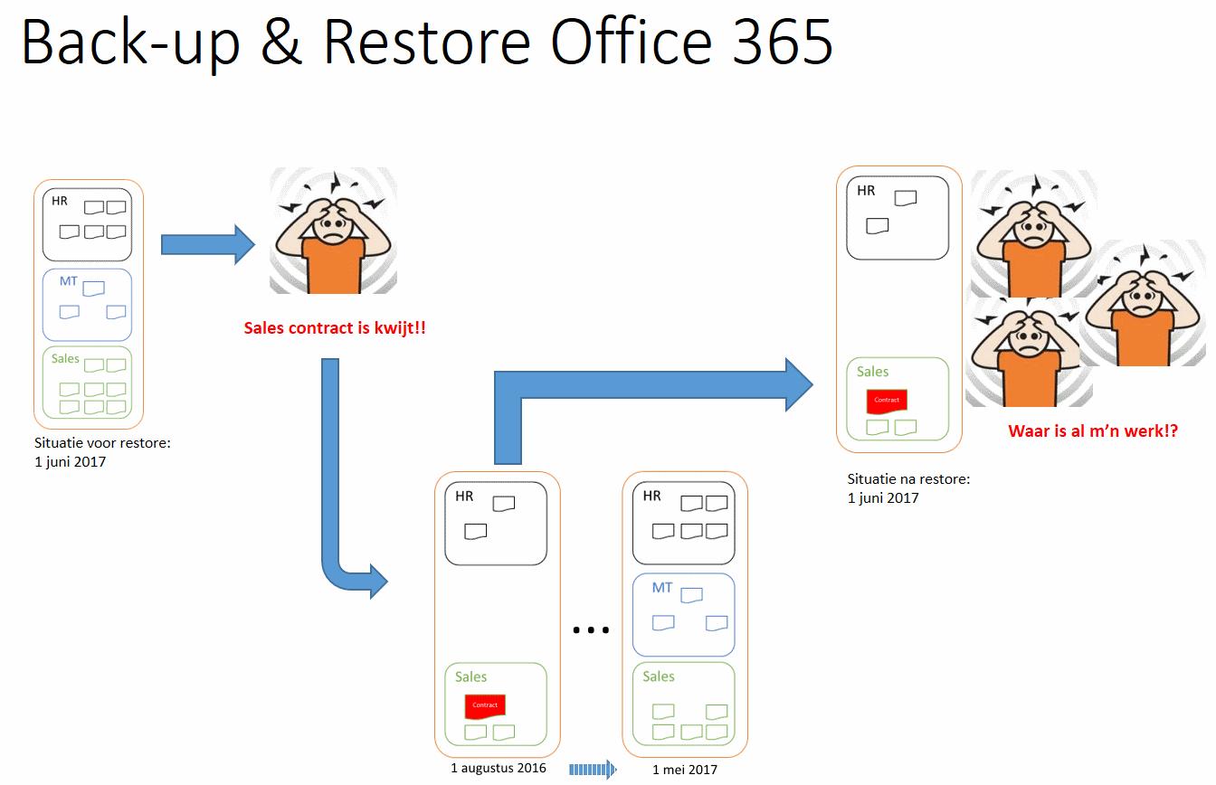 backup en restore in office 365