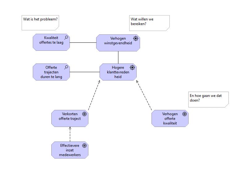 bedrijfsstrategie in archimate