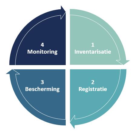 Vier stappen richting AVG-compliancy