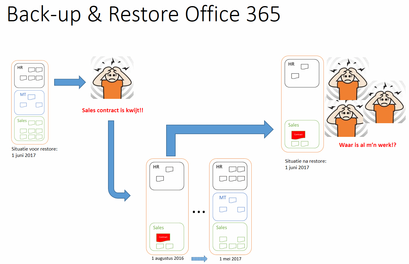 backup en restore in office 365
